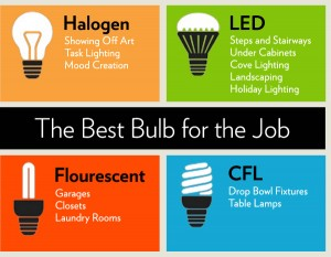 best-light-bulbs-job-graphic-chart_8e5f6580353811bf5ee03a4a41e50937